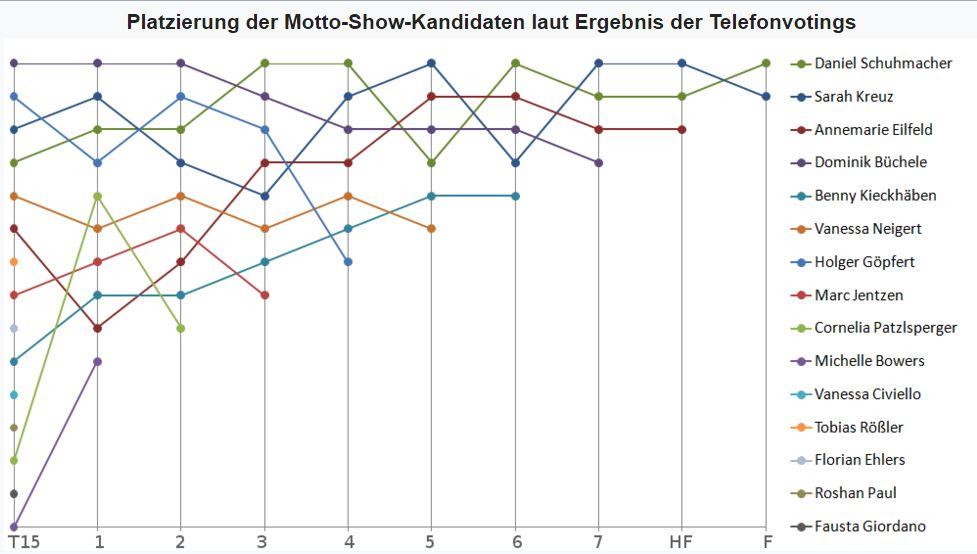 Platzierung_der_Motto-Show-Kandidaten_laut_Ergebnis_der_Telefonvotings.jpg