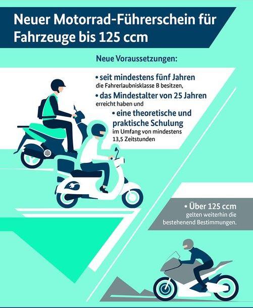 Roller Mit Führerschein Klasse B
