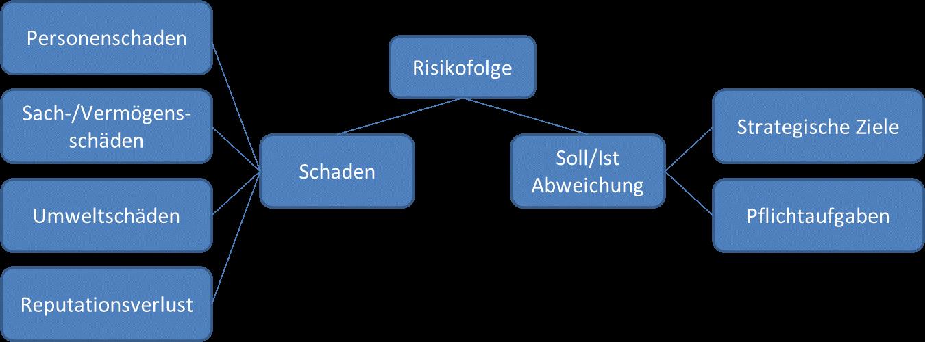 Risikofolgekategorien