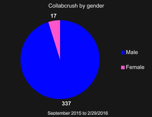 Gender_LOL.png